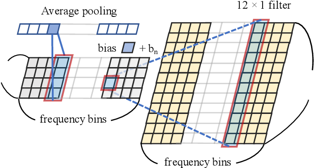 Figure 3 for Robust Multi-channel Speech Recognition using Frequency Aligned Network