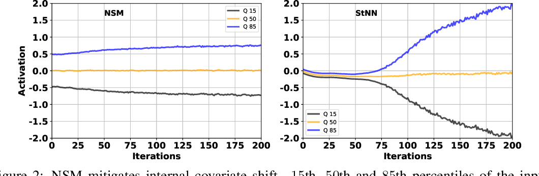 Figure 3 for Inherent Weight Normalization in Stochastic Neural Networks