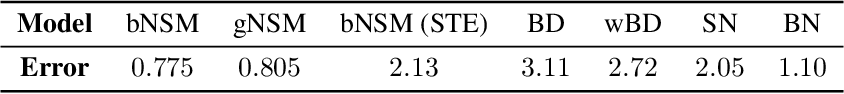 Figure 4 for Inherent Weight Normalization in Stochastic Neural Networks