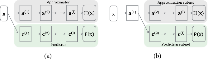 Figure 1 for AXNet: ApproXimate computing using an end-to-end trainable neural network