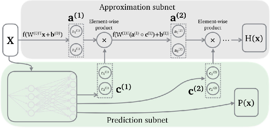 Figure 4 for AXNet: ApproXimate computing using an end-to-end trainable neural network