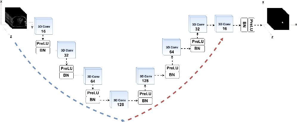 Figure 1 for V-FCNN: Volumetric Fully Convolution Neural Network For Automatic Atrial Segmentation