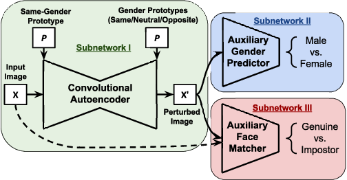Figure 1 for Semi-Adversarial Networks: Convolutional Autoencoders for Imparting Privacy to Face Images