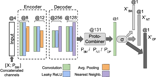 Figure 3 for Semi-Adversarial Networks: Convolutional Autoencoders for Imparting Privacy to Face Images