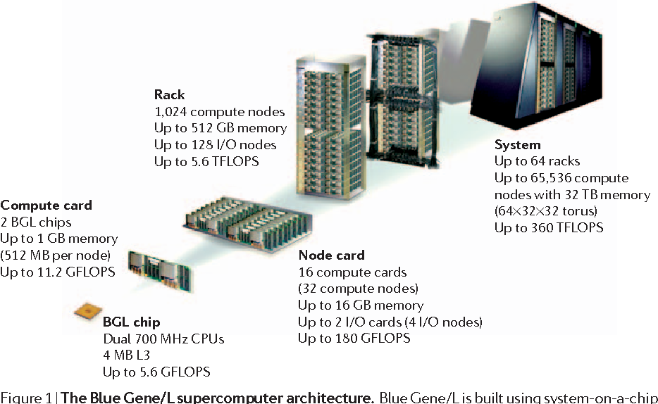 Figure 1 from the blue brain project semantic scholar figure 1 the blue genel supercomputer architecture blue genel is ccuart Image collections