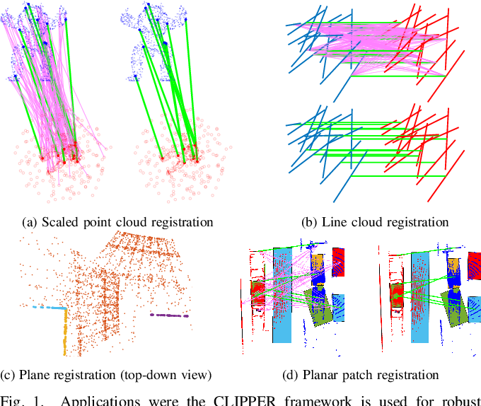 Figure 1 for CLIPPER: A Graph-Theoretic Framework for Robust Data Association
