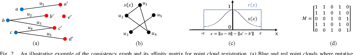 Figure 2 for CLIPPER: A Graph-Theoretic Framework for Robust Data Association