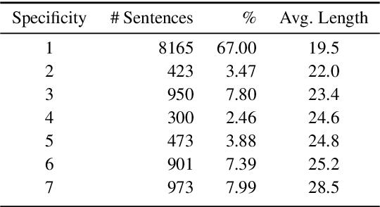 Figure 3 for Deep Ordinal Regression for Pledge Specificity Prediction