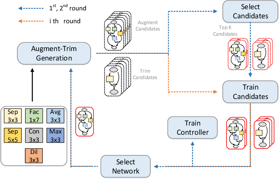 Figure 1 for MemNet: Memory-Efficiency Guided Neural Architecture Search with Augment-Trim learning