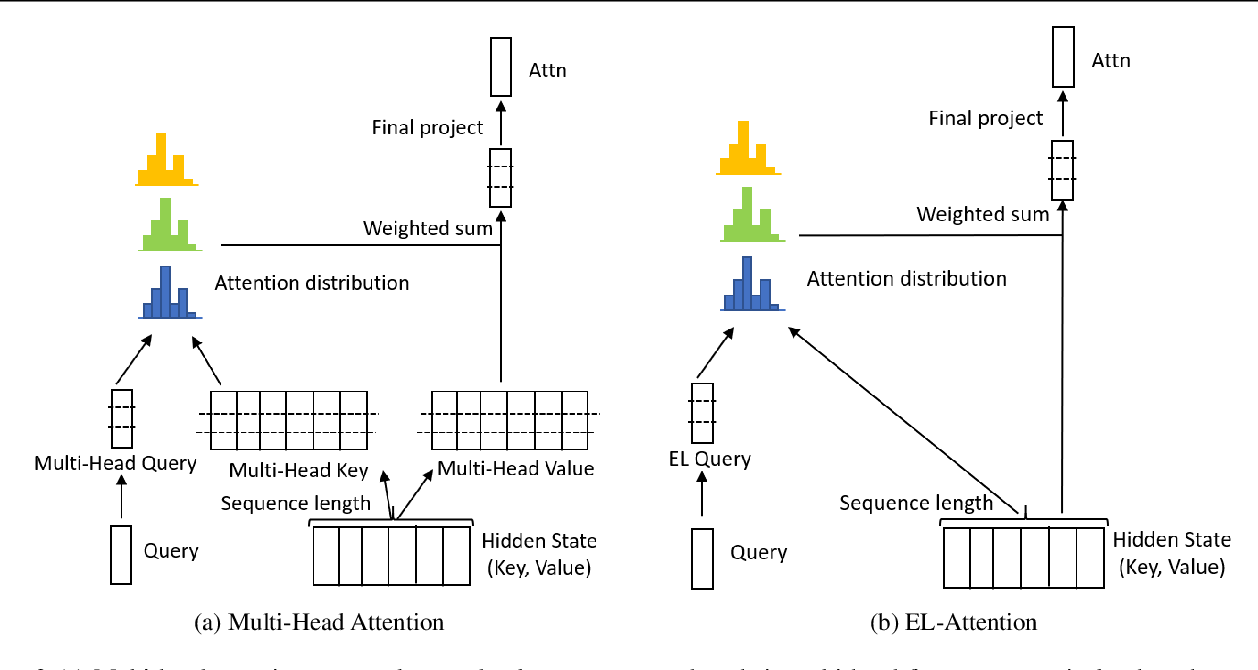 Figure 3 for EL-Attention: Memory Efficient Lossless Attention for Generation