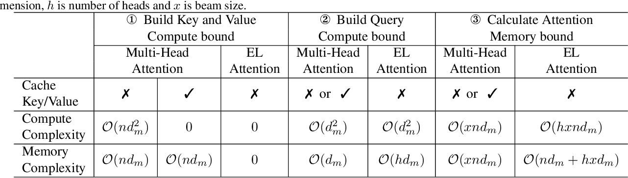 Figure 2 for EL-Attention: Memory Efficient Lossless Attention for Generation