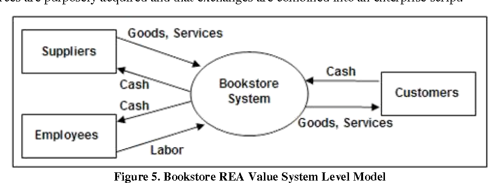 The rea ontology to supplement teaching data flow diagrams figure 5 ccuart Images
