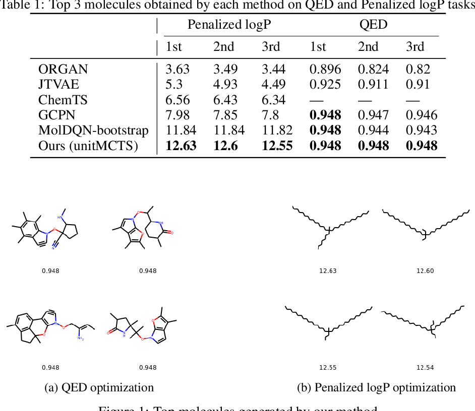 Figure 1 for Goal directed molecule generation using Monte Carlo Tree Search