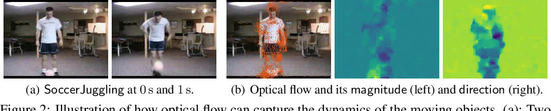 Figure 2 for Robustness Guarantees for Deep Neural Networks on Videos
