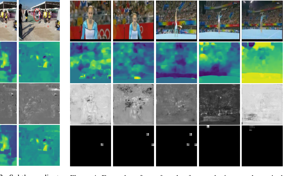 Figure 3 for Robustness Guarantees for Deep Neural Networks on Videos