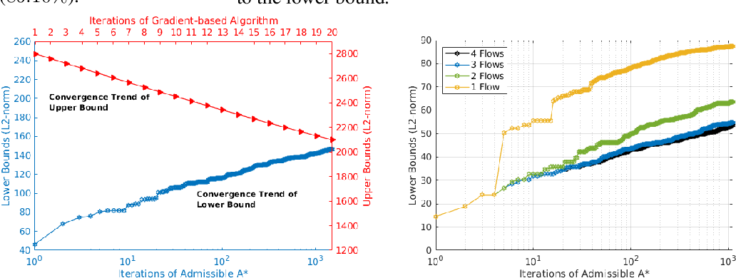Figure 4 for Robustness Guarantees for Deep Neural Networks on Videos