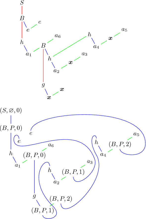 Multidimensional Trees And A Chomsky Schtzenberger Weir