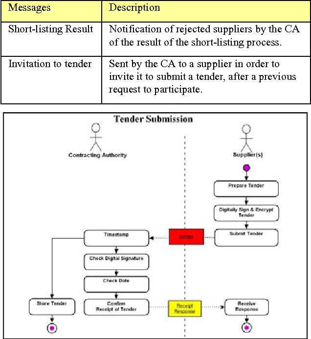 Tendering Process Model (TPM) Implementation for B2B Integration in