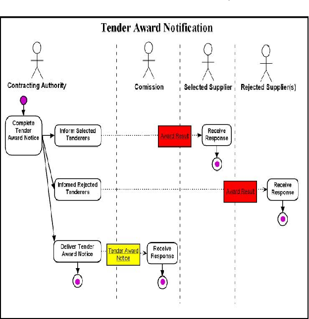 Figure 7 from Tendering Process Model (TPM) Implementation