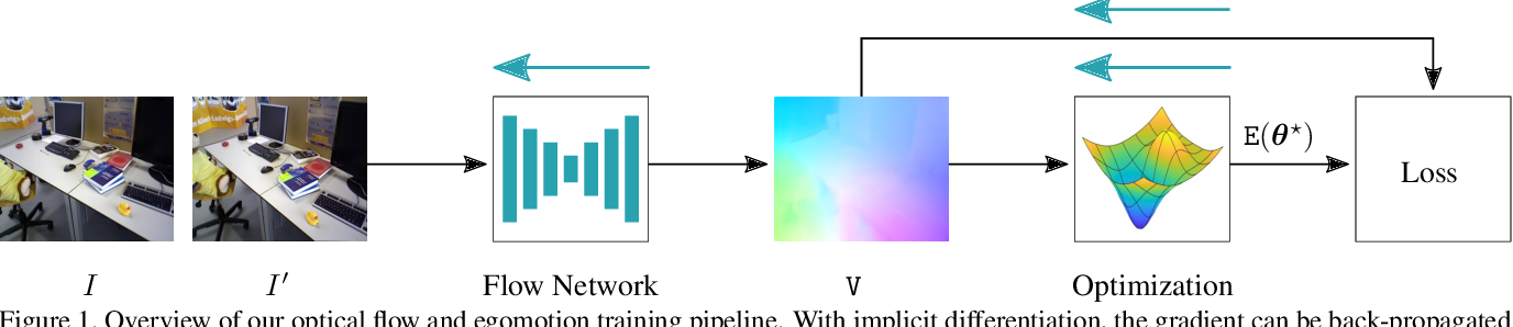 Figure 1 for Joint Unsupervised Learning of Optical Flow and Egomotion with Bi-Level Optimization