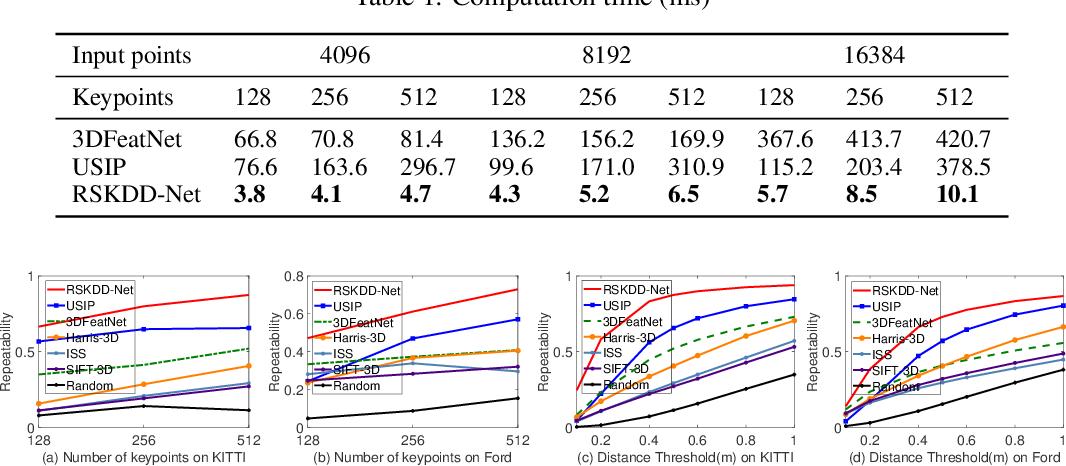 Figure 2 for RSKDD-Net: Random Sample-based Keypoint Detector and Descriptor