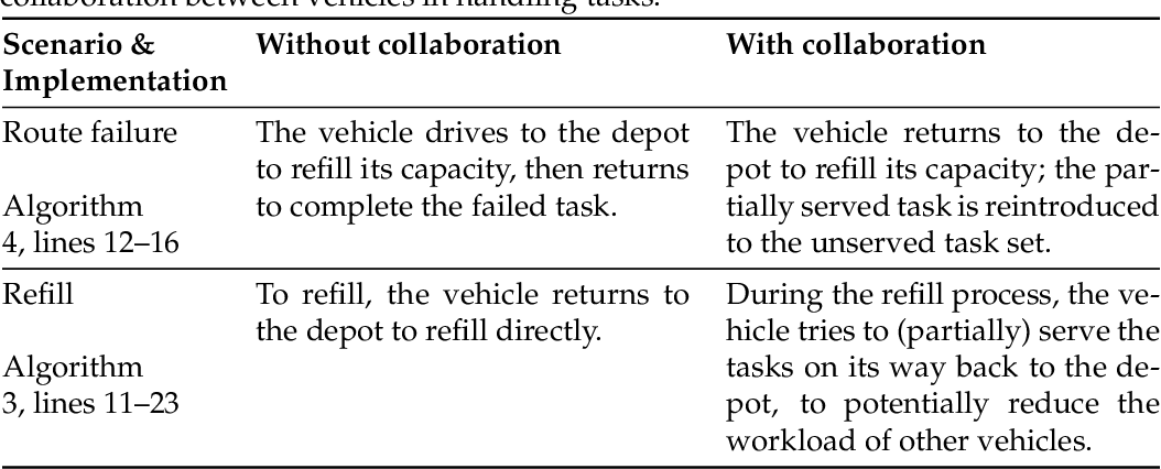 Figure 1 for Genetic Programming Hyper-Heuristics with Vehicle Collaboration for Uncertain Capacitated Arc Routing Problems