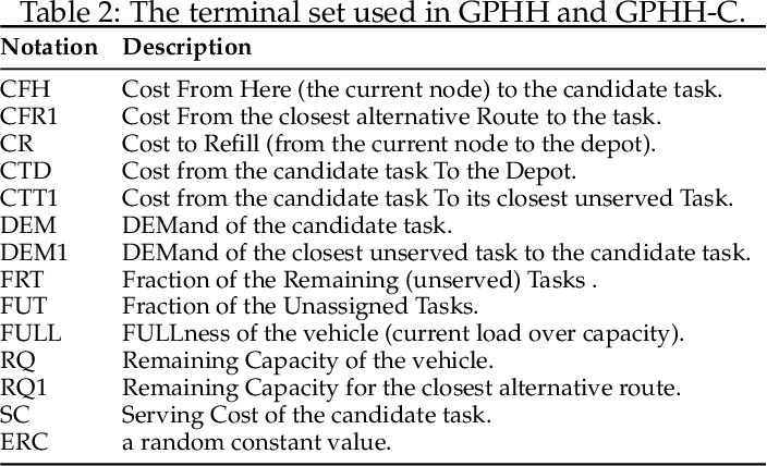 Figure 3 for Genetic Programming Hyper-Heuristics with Vehicle Collaboration for Uncertain Capacitated Arc Routing Problems