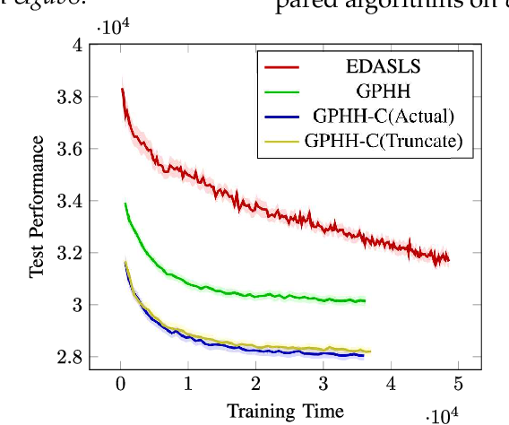 Figure 4 for Genetic Programming Hyper-Heuristics with Vehicle Collaboration for Uncertain Capacitated Arc Routing Problems