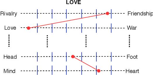 Figure 3 for The POLAR Framework: Polar Opposites Enable Interpretability of Pre-Trained Word Embeddings