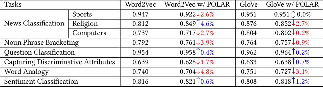 Figure 2 for The POLAR Framework: Polar Opposites Enable Interpretability of Pre-Trained Word Embeddings