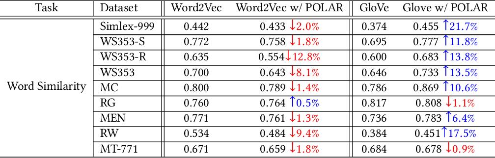 Figure 4 for The POLAR Framework: Polar Opposites Enable Interpretability of Pre-Trained Word Embeddings