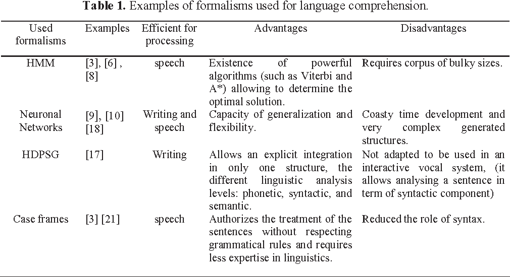 Figure 1 for A Semantic Analyzer for the Comprehension of the Spontaneous Arabic Speech