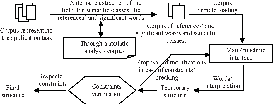 Figure 2 for A Semantic Analyzer for the Comprehension of the Spontaneous Arabic Speech