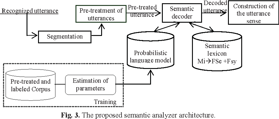 Figure 4 for A Semantic Analyzer for the Comprehension of the Spontaneous Arabic Speech