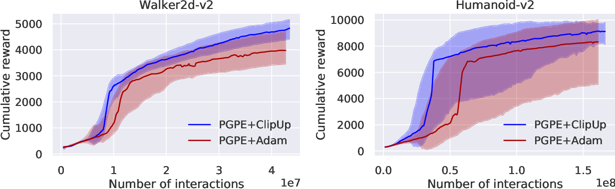 Figure 4 for ClipUp: A Simple and Powerful Optimizer for Distribution-based Policy Evolution