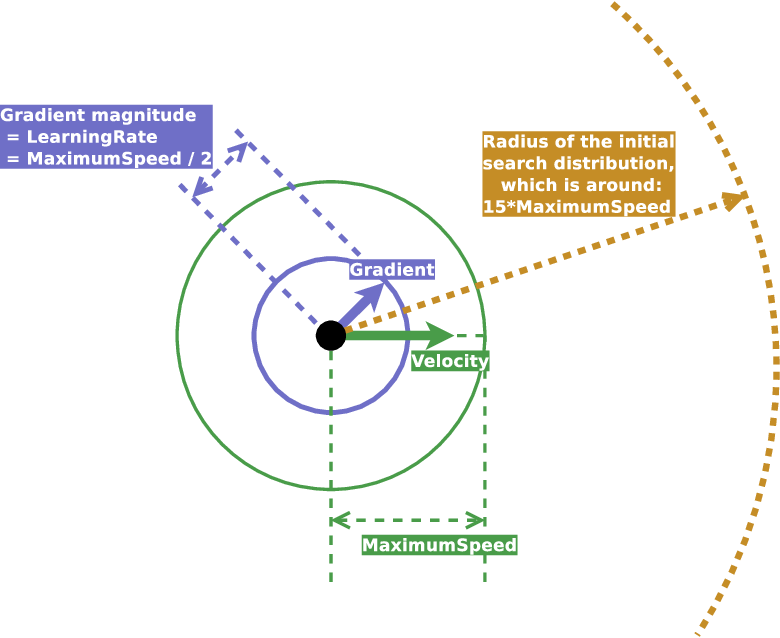 Figure 1 for ClipUp: A Simple and Powerful Optimizer for Distribution-based Policy Evolution