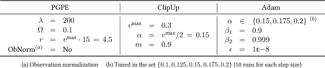 Figure 2 for ClipUp: A Simple and Powerful Optimizer for Distribution-based Policy Evolution