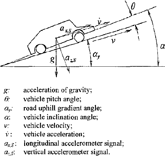 figure 1 from identification of road gradient and vehicle pitch rh semanticscholar org