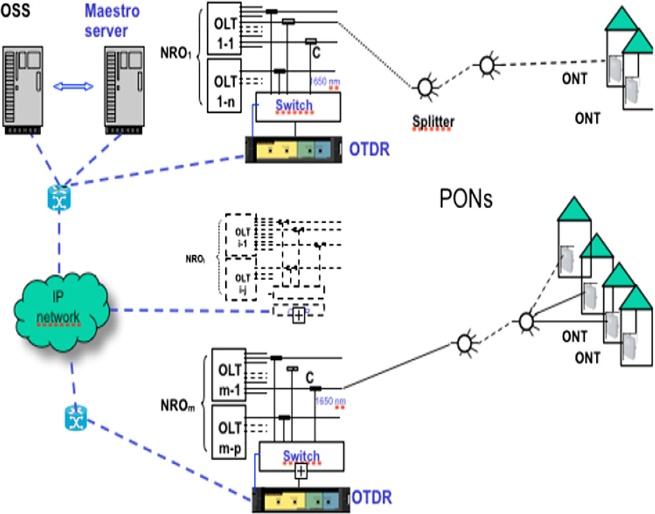 Investigation of Passive Optical Network Based on QoS Issues in