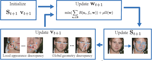 Figure 1 for Self-Reinforced Cascaded Regression for Face Alignment