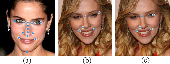 Figure 4 for Self-Reinforced Cascaded Regression for Face Alignment
