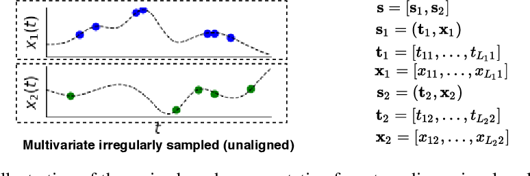 Figure 4 for A Survey on Principles, Models and Methods for Learning from Irregularly Sampled Time Series