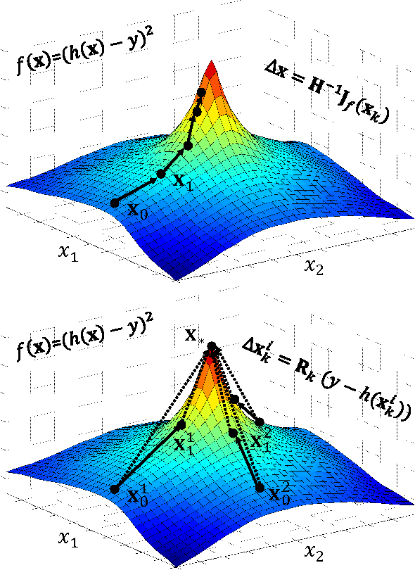 Figure 1 for Supervised Descent Method for Solving Nonlinear Least Squares Problems in Computer Vision