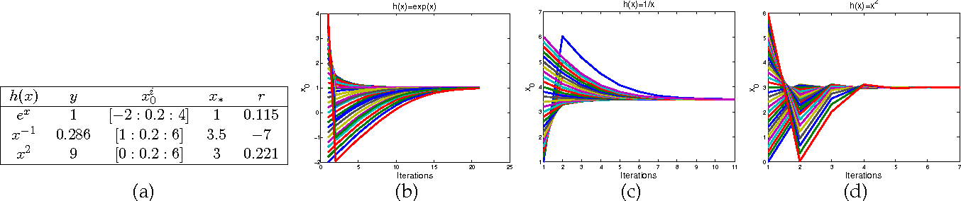 Figure 2 for Supervised Descent Method for Solving Nonlinear Least Squares Problems in Computer Vision