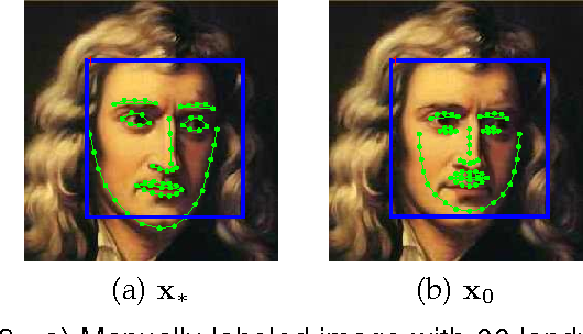 Figure 3 for Supervised Descent Method for Solving Nonlinear Least Squares Problems in Computer Vision