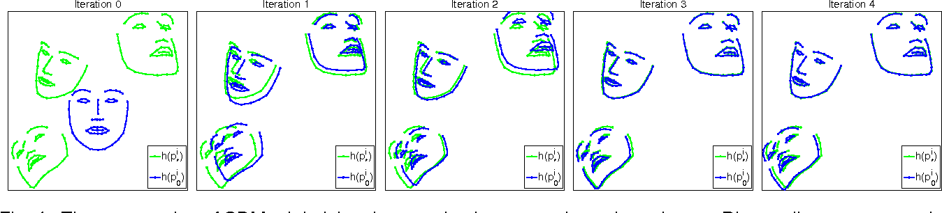 Figure 4 for Supervised Descent Method for Solving Nonlinear Least Squares Problems in Computer Vision