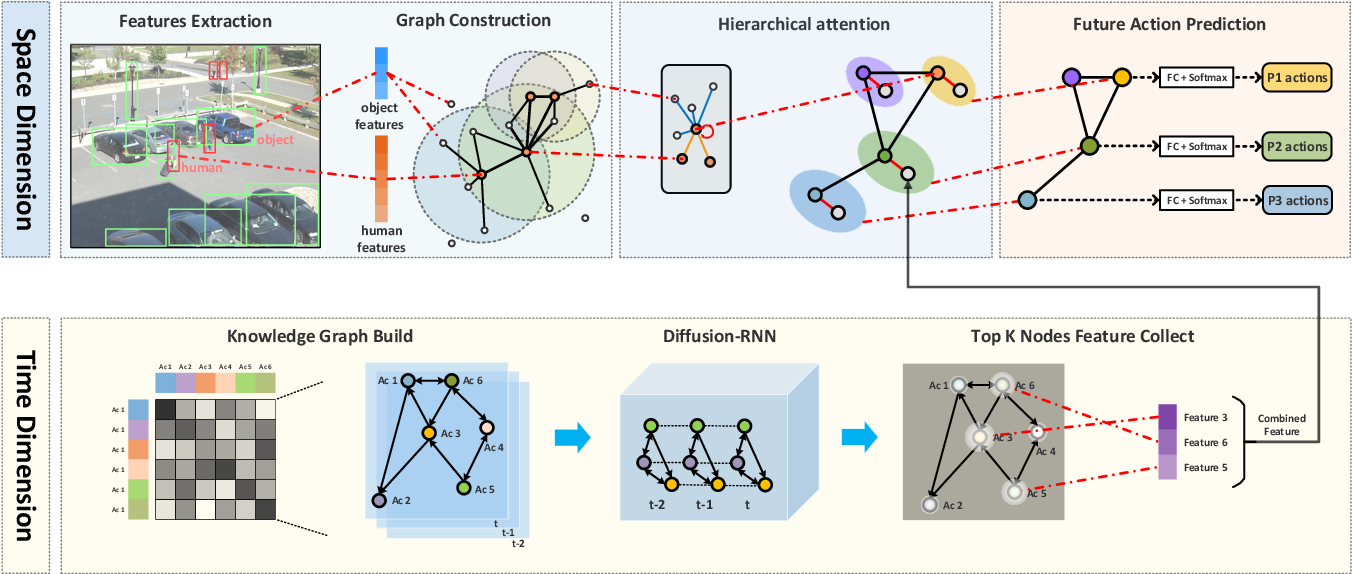 Figure 3 for SCR-Graph: Spatial-Causal Relationships based Graph Reasoning Network for Human Action Prediction