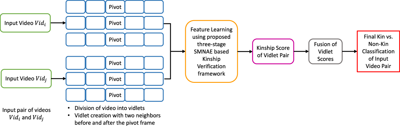 Figure 2 for Supervised Mixed Norm Autoencoder for Kinship Verification in Unconstrained Videos