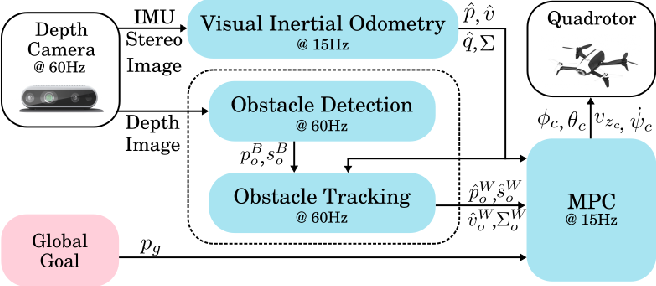 Figure 2 for Robust Vision-based Obstacle Avoidance for Micro Aerial Vehicles in Dynamic Environments