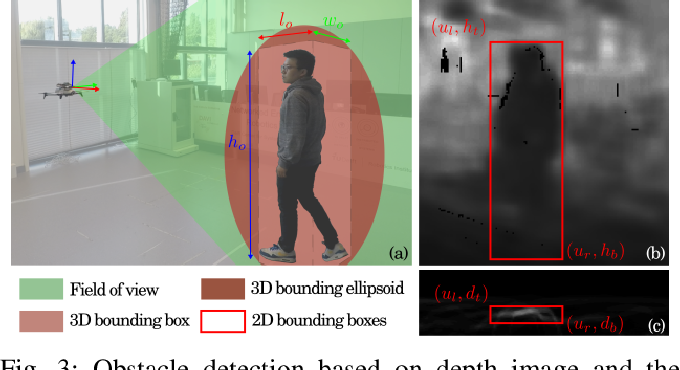 Figure 3 for Robust Vision-based Obstacle Avoidance for Micro Aerial Vehicles in Dynamic Environments